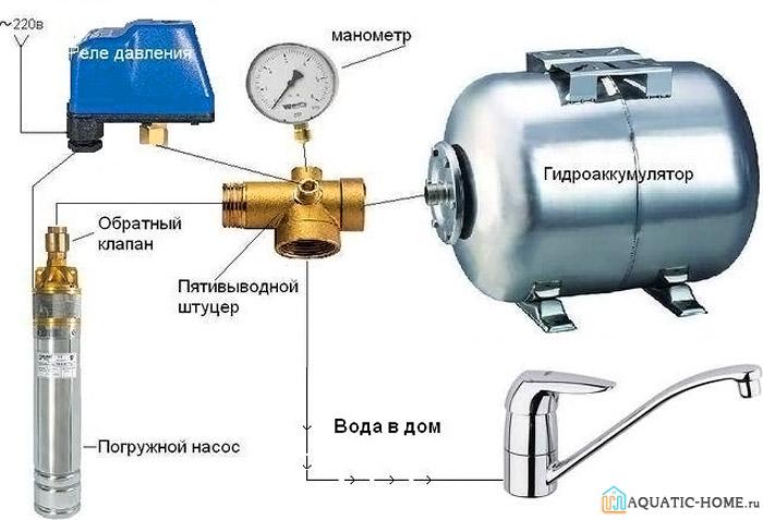 Состав системы контроля давления в системе