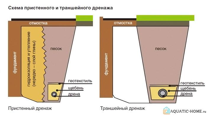На схеме показаны варианты систем