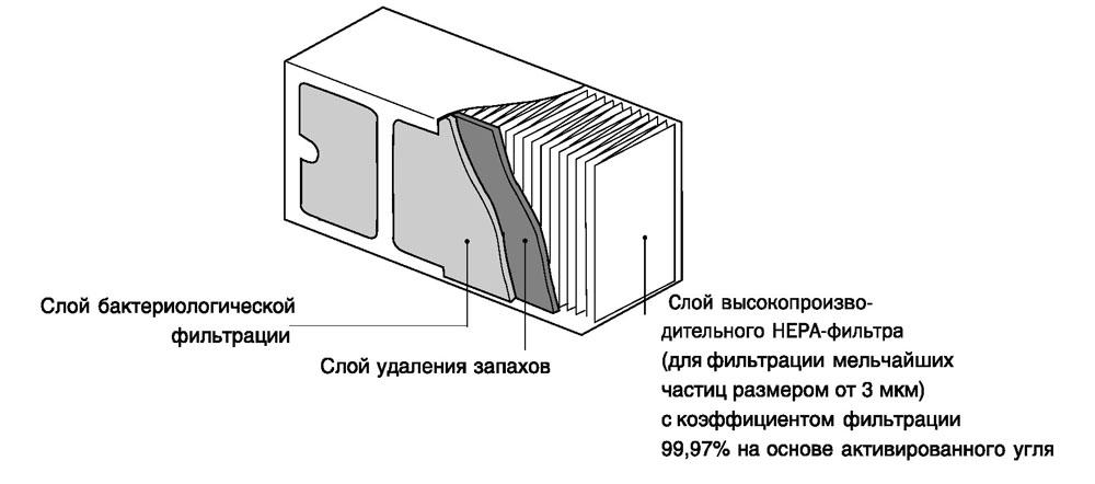 Очиститель с HERA-фильтром: устройство и принцип работы