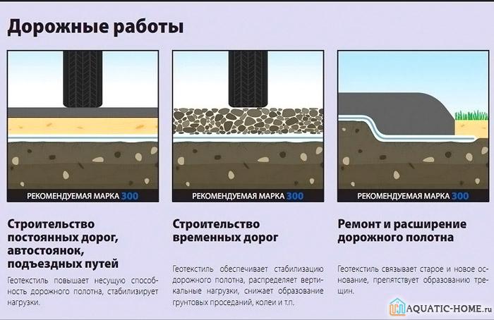 Используется геотекстильное сырье при строительстве дорог разной сложности