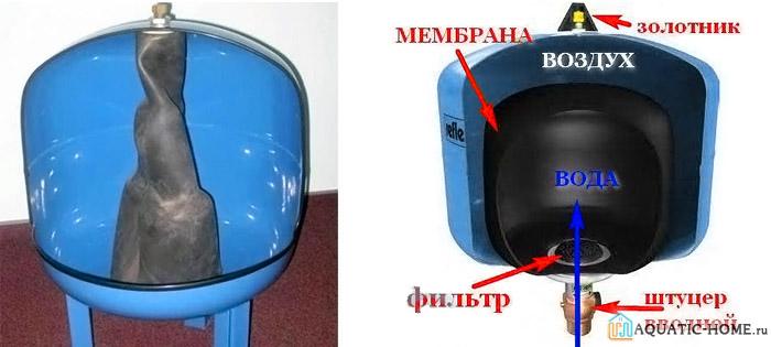 Наглядно показано устройство гидравлического аккумулятора