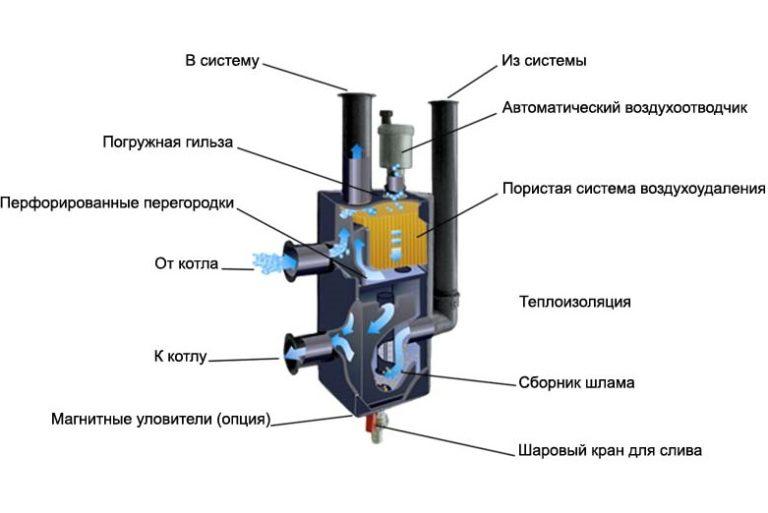 На схеме показано устройство в разрезе