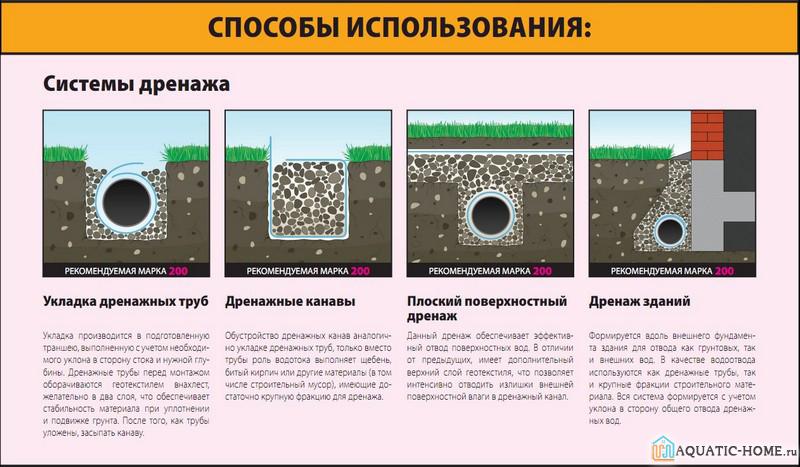 Применяется геоткань для разных видов дренажа