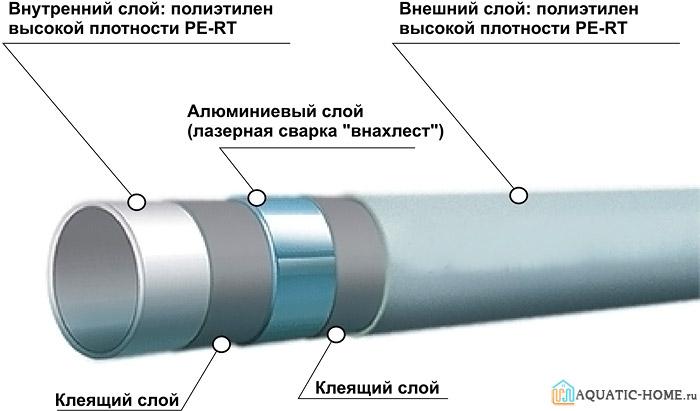Современные трубы для системы «теплый пол»