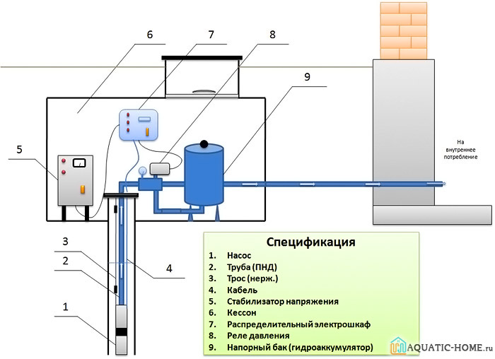 На схеме представлены элементы установки