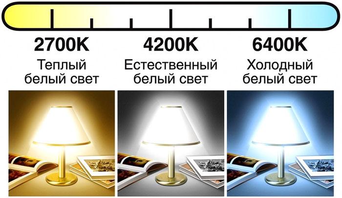 Выбирать лампу следует с учетом спектра излучения