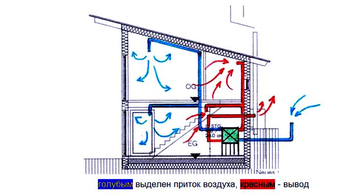 Основной принцип организации вентиляции