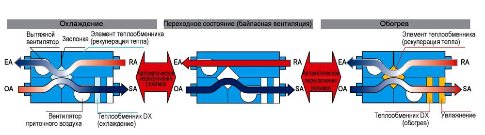 Схема работы воздухообменника летом