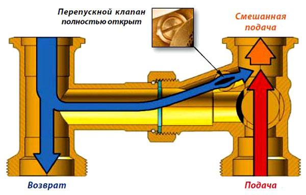 Так работает узел с перепускным клапаном