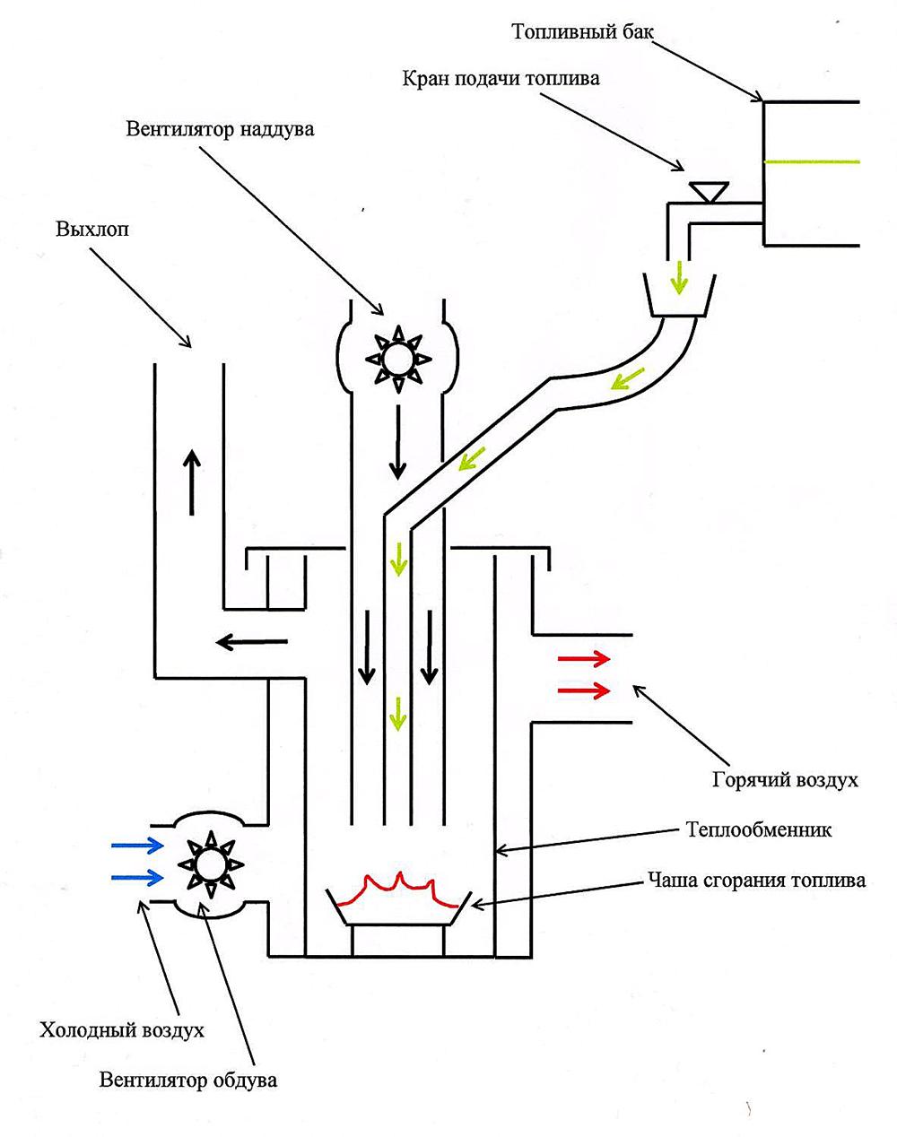 Схема работы печи с вентиляторами для принудительной подачи воздуха