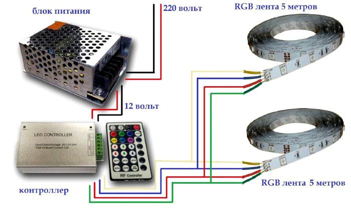 Составляющие укладки светодиодной модели