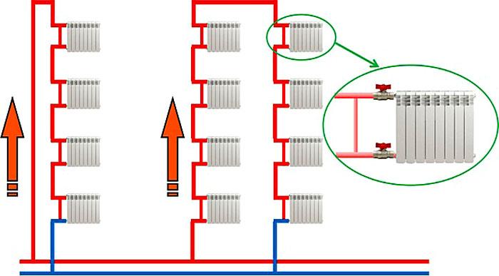 На схеме показана работа байпаса в однотрубной системе