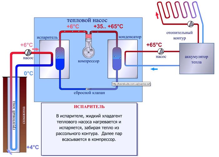 Функционирование теплового насоса «земля-воздух»