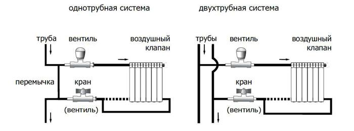 Варианты обвязки разных систем