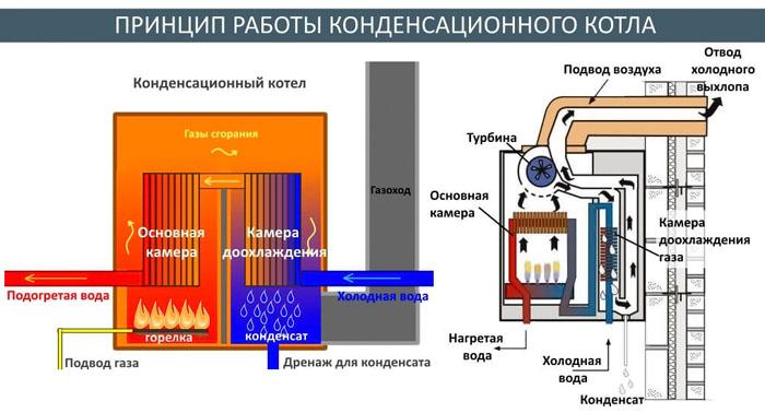 В конденсационном котле поступающая вода предварительно нагревается выходящими продуктами горения