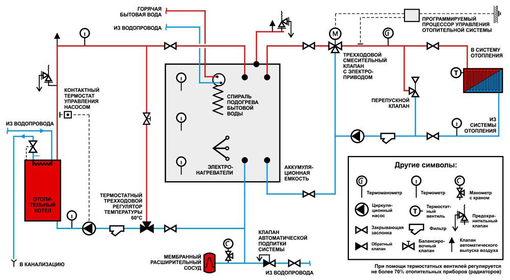 Схема установки термостатов в отопительной системе