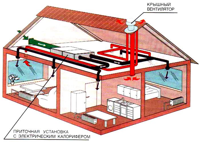 Принцип работы крышного воздухообменника