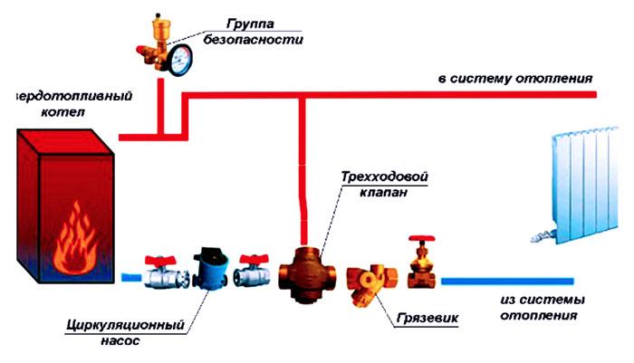 На схеме показано место установки байпасной перемычки на всю систему отопления при использовании твердотопливного котла