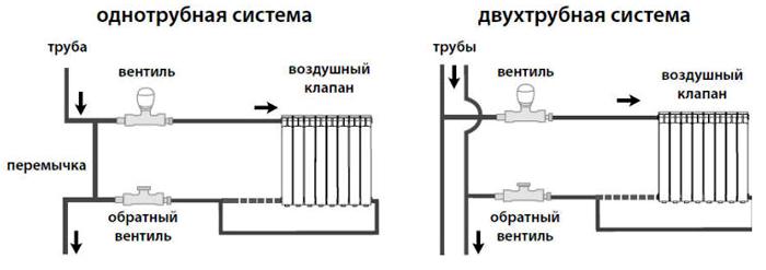 Отличия установки двух вариантов схем