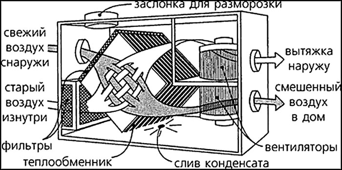 Схема воздухообменника