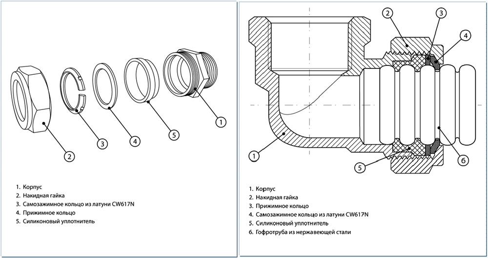 На схеме показан монтаж гофротрубы при помощи специального крепежа