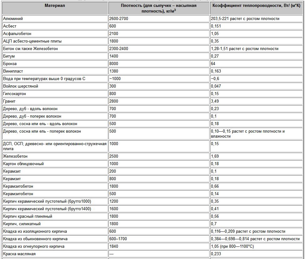 Значения плотности и теплопроводности