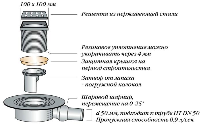 Конструкция водоотводящего механизма