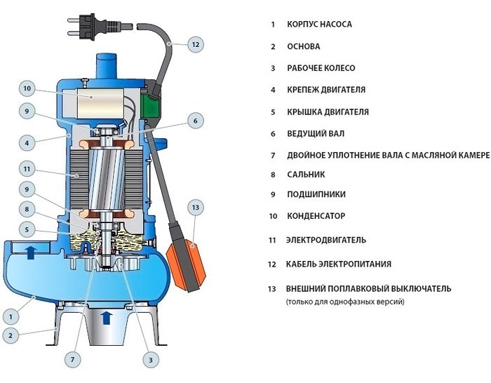 Схема устройства погружного устройства