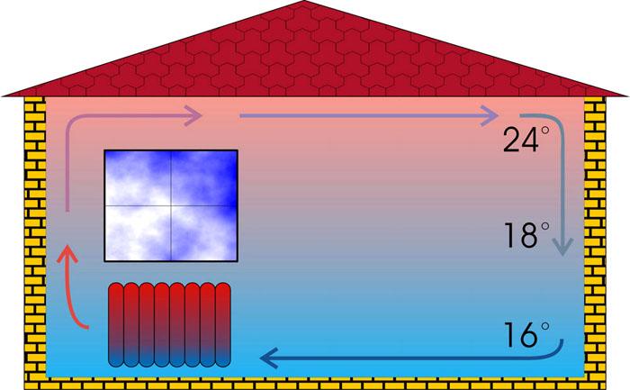 Классический радиатор чрезмерно нагревает воздух вверху и недостаточно – внизу
