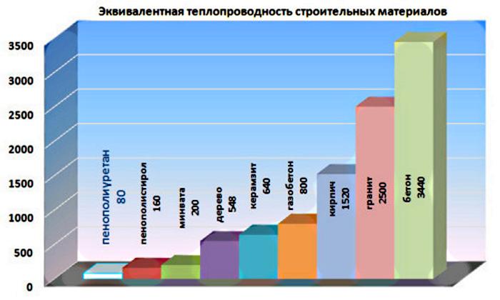 На схеме представлены показатели различных вариантов
