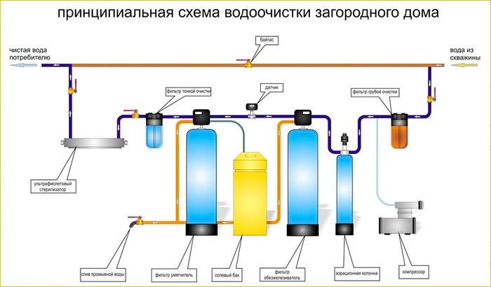 На схеме изображен принцип работы водоочистного устройства и схема монтажа конструкции