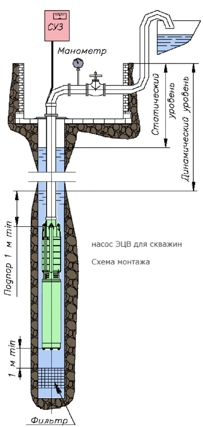 Установка скважинного оборудования и его составляющие