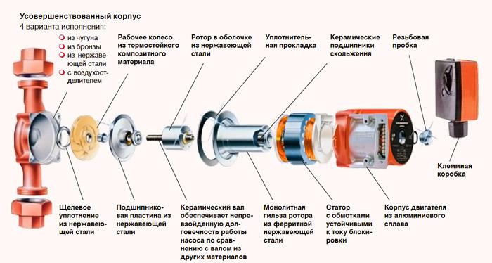 Составляющие насосного оборудования для отопления