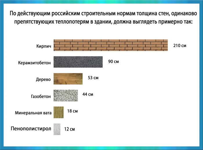Сравнение характеристик разных типов сырья