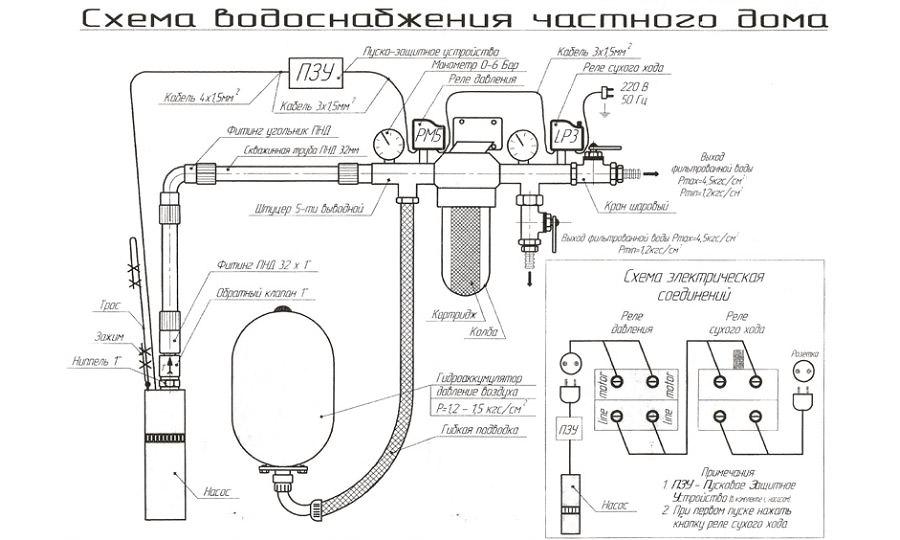 Схема подключения скважинного оборудования