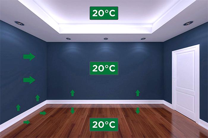 Равномерный нагрев воздуха с помощью новой методики
