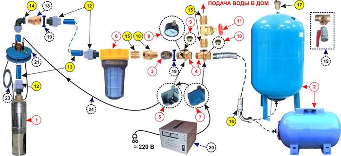 Схема подачи воды в дом с установкой функционального прибора