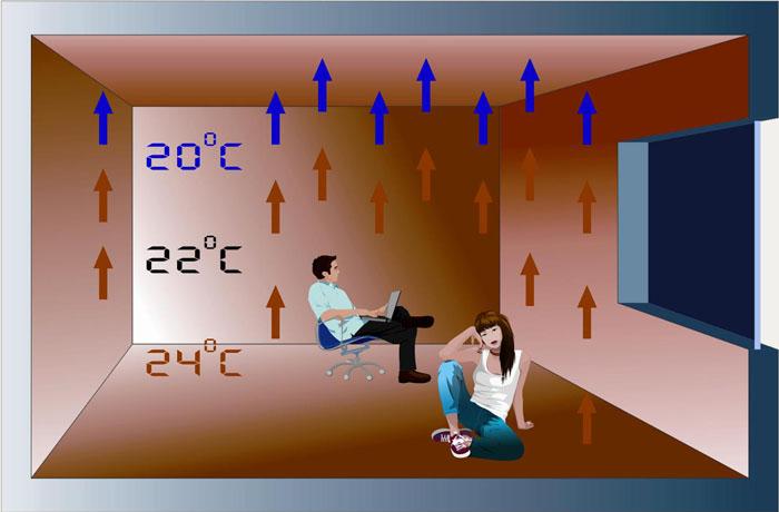 Система «теплый пол» способна создавать ощутимые потоки воздуха, которые некоторыми пользователями ощущаются, как факторы дискомфорта