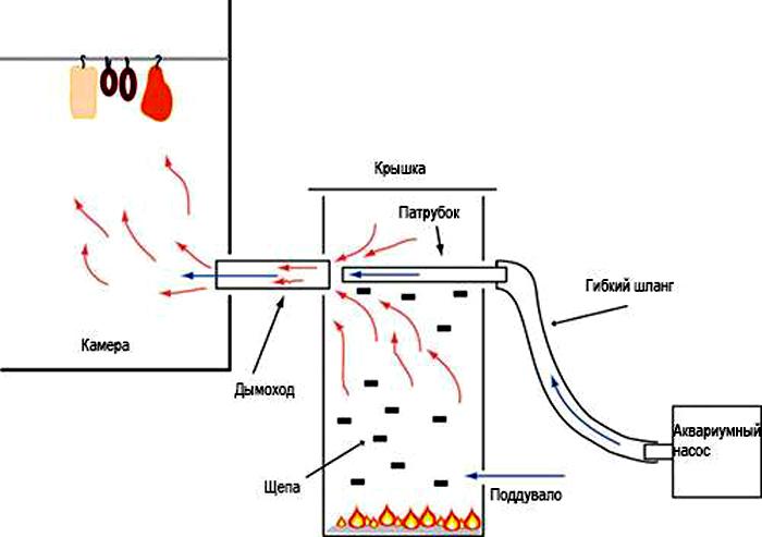 Второй вариант дымогенератора для холодного копчения