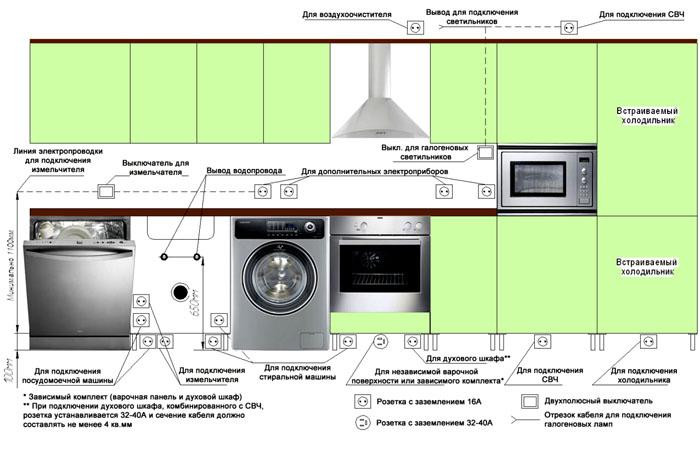 Схема подключения кухонной техники к источникам питания