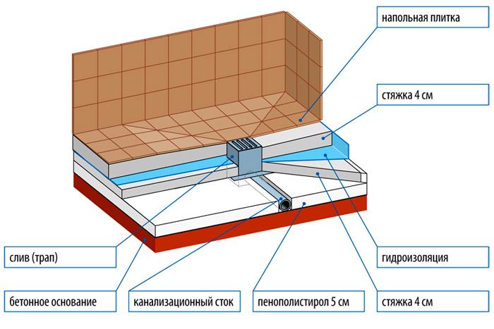 На схеме отображены основные этапы монтажных работ