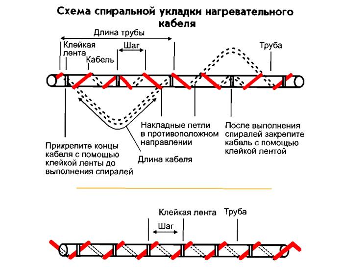 Схема спиральной укладки