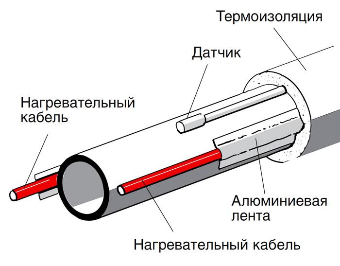 Схема продольной укладки