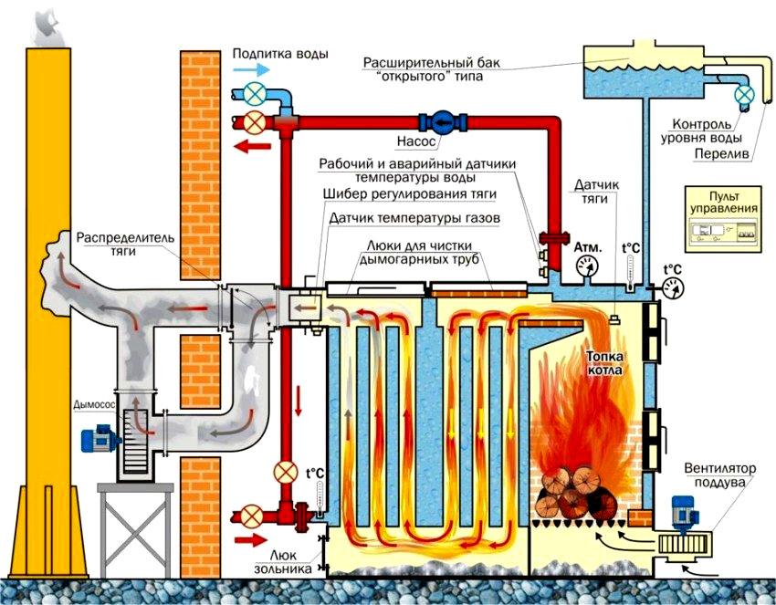 Вентиляторы с электроприводами применяют для подачи воздуха и удаления дыма