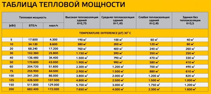 Определить подходящую мощность поможет данная таблица