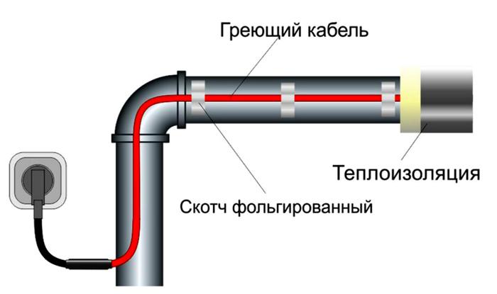 Линейное размещение