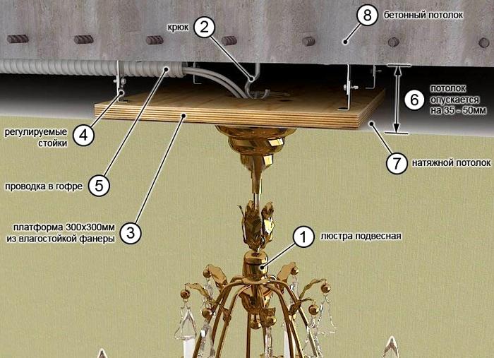 На схеме показан способ подвешивания люстры на деревянную планку