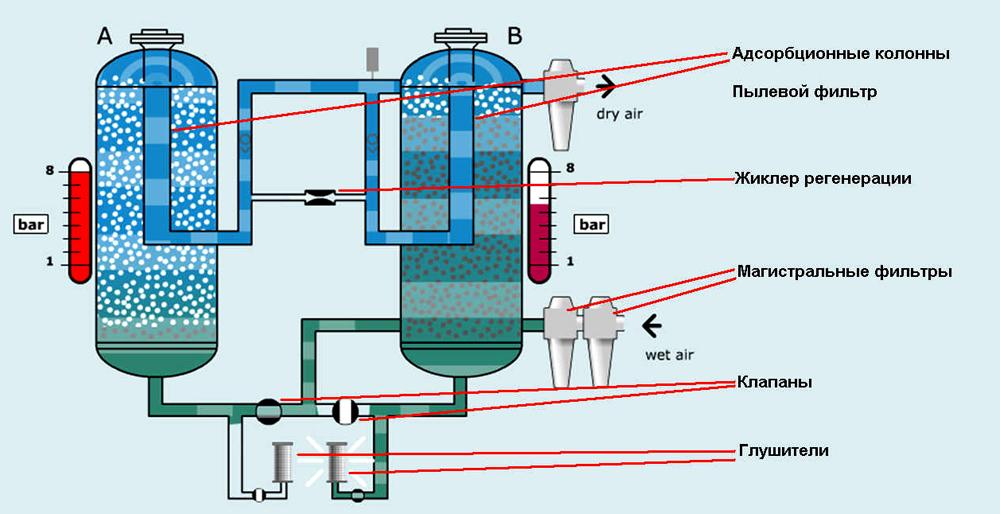 Схема работы адсорбционного варианта