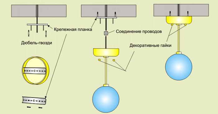 Оборудование изделия с крепежной планкой