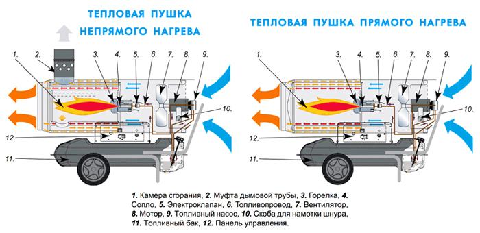 Разница между устройством прямого и непрямого нагрева